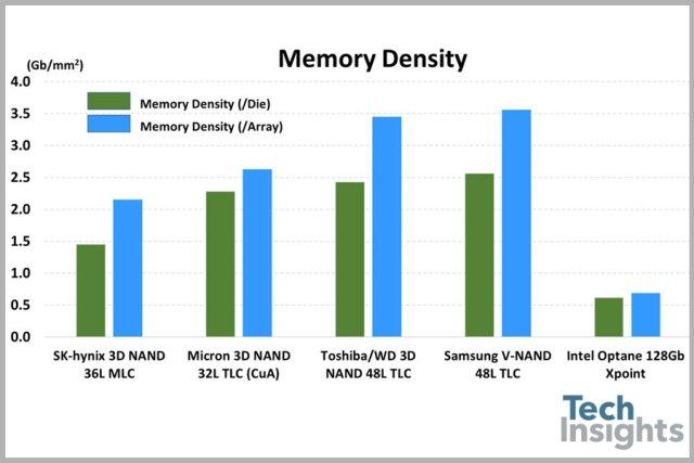 techinsights-intel-optane-memory-density