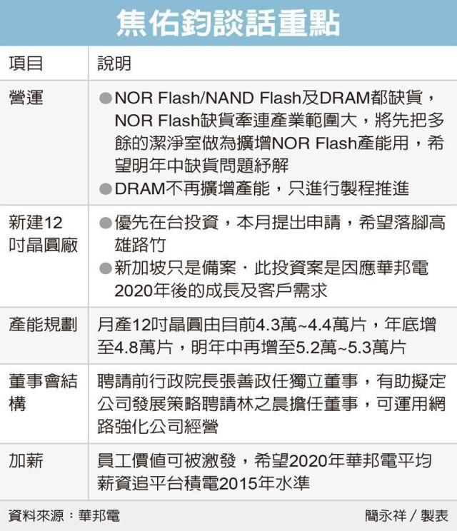 udn-macronix-nor-flash-increase-production
