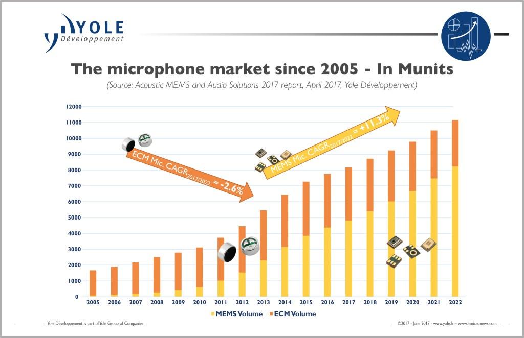 yole-microphone-market-2022