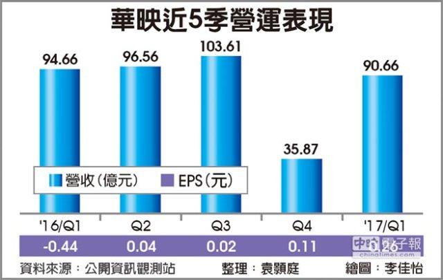 chinatimes-cpt-revenues