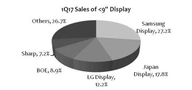ihs-9in-smaller-display-sales-1q17