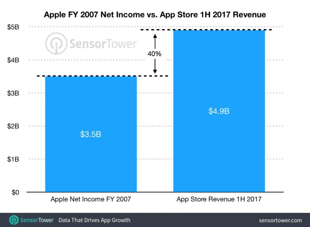 sensortower-1h17-app-store