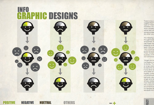 InfoGraphic Designs: Overview, Examples and Best Practices