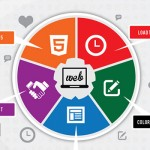 Why Good Website Design is So Important: The Stats and Figures to Prove It [Infographic]