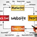 How Website Design Is Going To Change Your Business Strategies