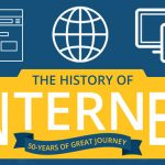 A Brief History of The Internet – 50 Years of Journey [Infographic]