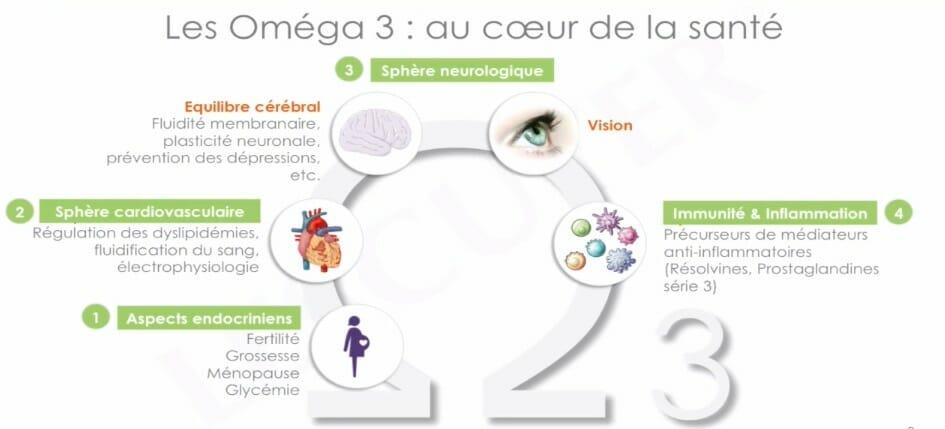 hypnose nantes kelly omega 3