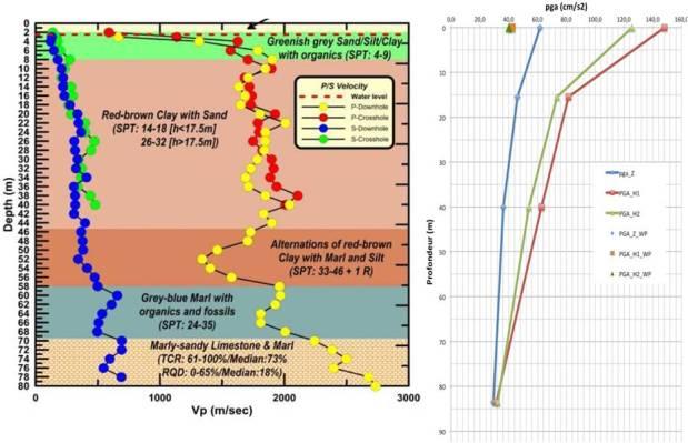 ProfilsVitesseetPGA_seismeLefkada2015