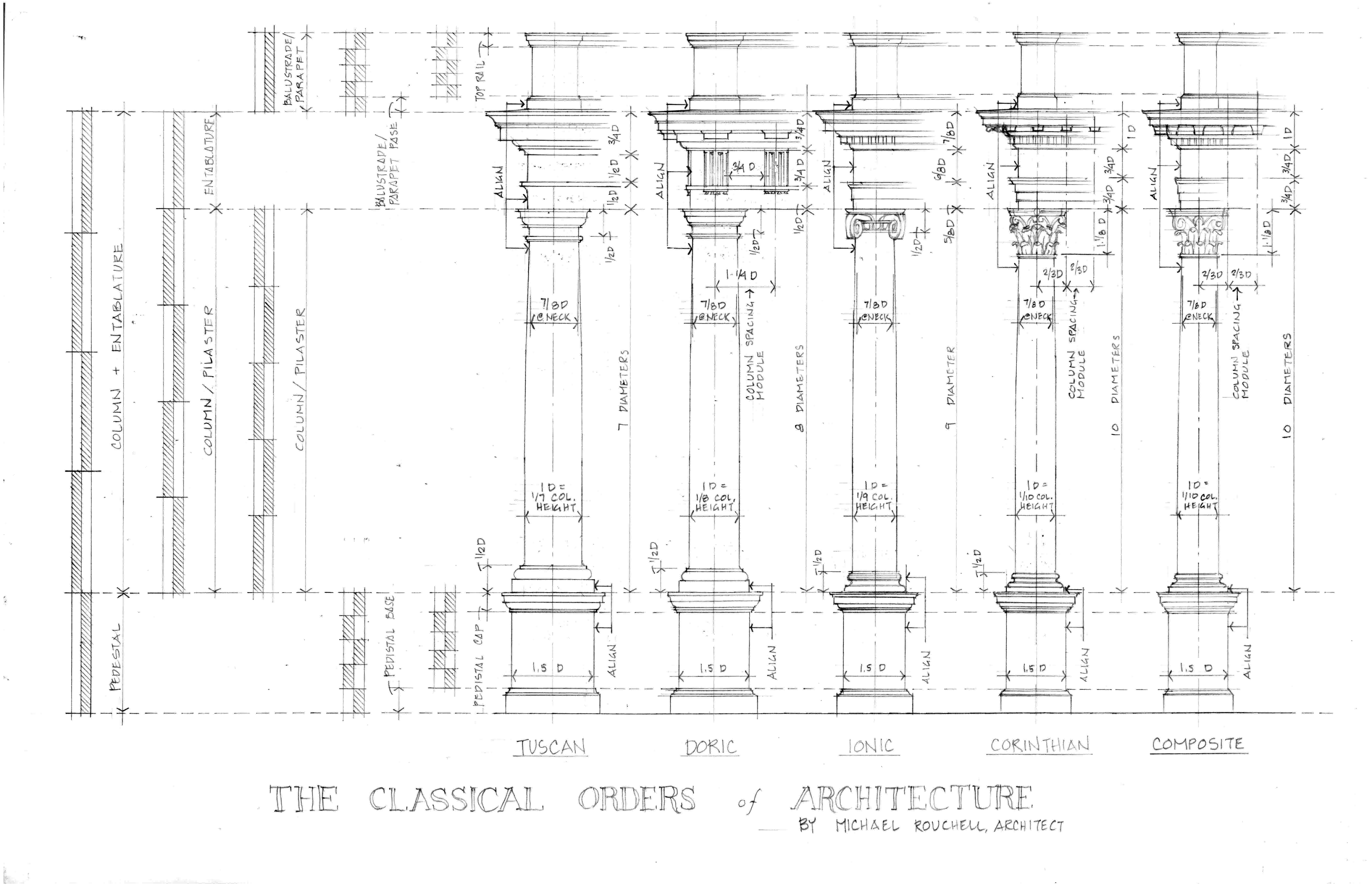 Orders And Their Dimensions Institute Of Traditional