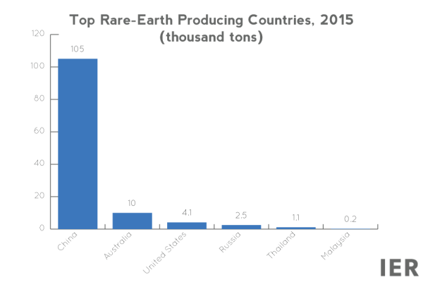 Rare Earth Elements: What Are They? Who Has Them? - IER