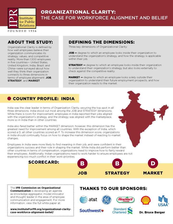 India_OrganizationalClarity