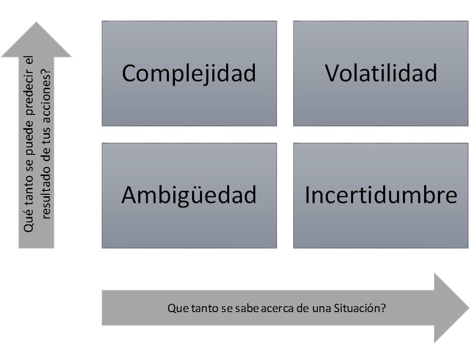 Esto es el modelo VUCA