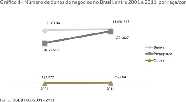 Gráfi co 1– Número de donos de negócios no Brasil, entre 2001 e 2011, por raça/cor