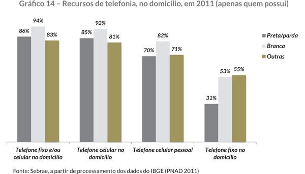 Gráfi co 14 – Recursos de telefonia, no domicílio, em 2011 (apenas quem possui)