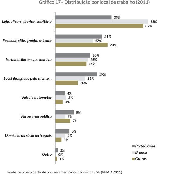 Gráfi co 17– Distribuição por local de trabalho (2011)