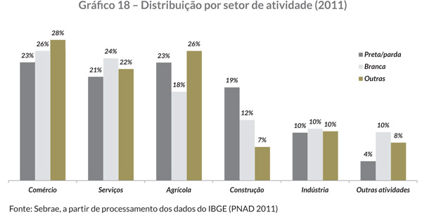 Gráfi co 18 – Distribuição por setor de atividade (2011)