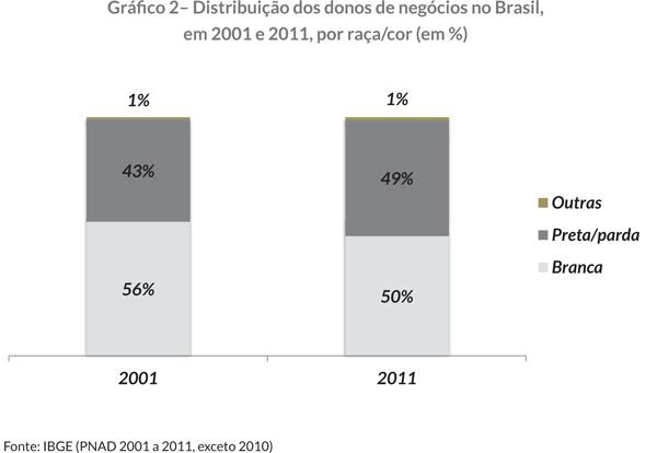 Gráfi co 2– Distribuição dos donos de negócios no Brasil, em 2001 e 2011, por raça/cor (em %)