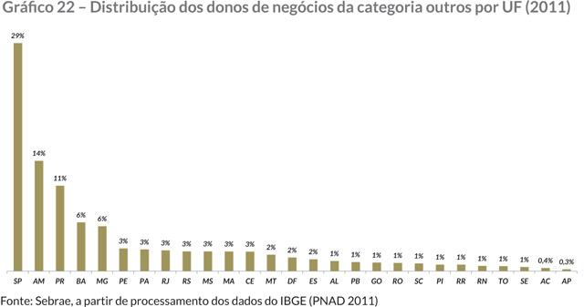Gráfi co 22 – Distribuição dos donos de negócios da categoria outros por UF (2011)