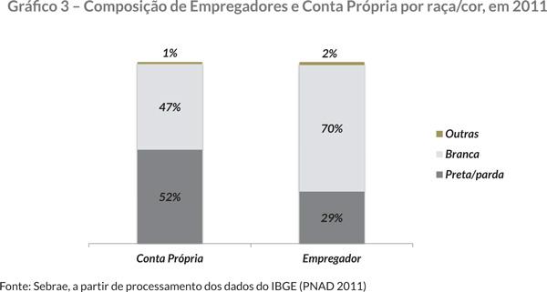 Gráfi co 3 – Composição de Empregadores e Conta Própria por raça/cor, em 2011