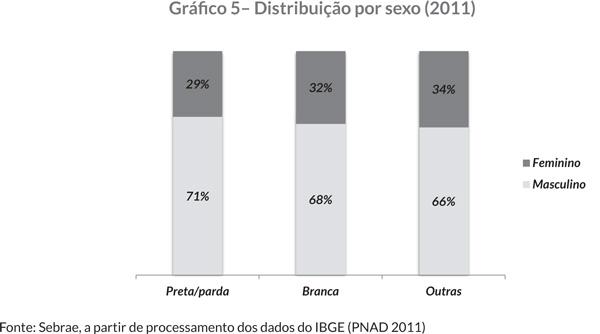 Gráfi co 5– Distribuição por sexo (2011)