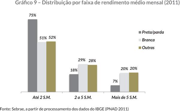 Gráfi co 9 – Distribuição por faixa de rendimento médio mensal (2011)