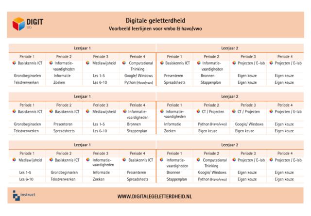 Voorbeeld leerlijn digitale geletterdheid DIGIT-vo