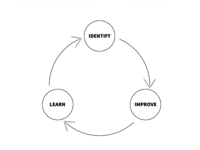 Visible Learning Handout by Jim Knight of Instructional Coaching Group