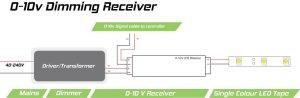010v DimmerReceiver Module for LEDs | 8amp, singlechannel