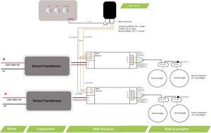 RGB LED Downlight   UK Made   High Power   InStyle LED