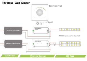Single Channel Wireless LED Dimmer | Rotary wall controller