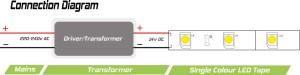 24V 600watt IP67 Mean Well transformer for LED Tape
