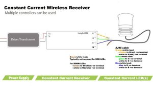 Constant current multichannel receiver for InStyle LED
