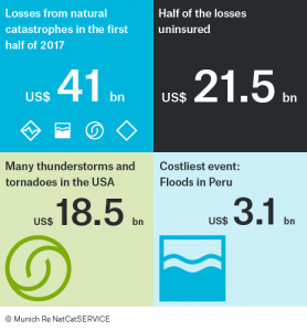 Munich Re natural catastrophe review for 2017-H1
