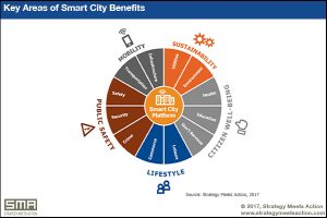 Figure 1: Key areas of Smart City benefits