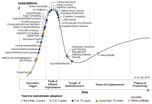 Hype Cycle for Emerging Technologies, 2017
