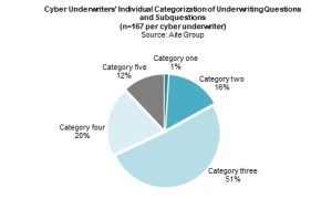 Cyber Underwriters' individual categorization of underwriting questions (Aite Group)