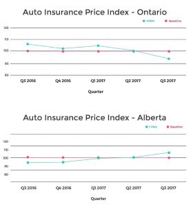 Ontario and Alberta Auto Insurance Price Index Charts (LowestRates.ca)