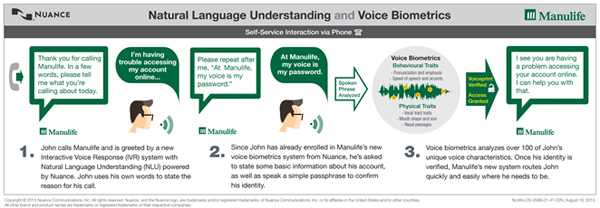 Manulife Voice Biometrics