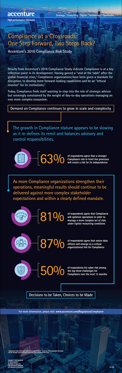 Accenture Compliance Risk Study 2016 Infographic