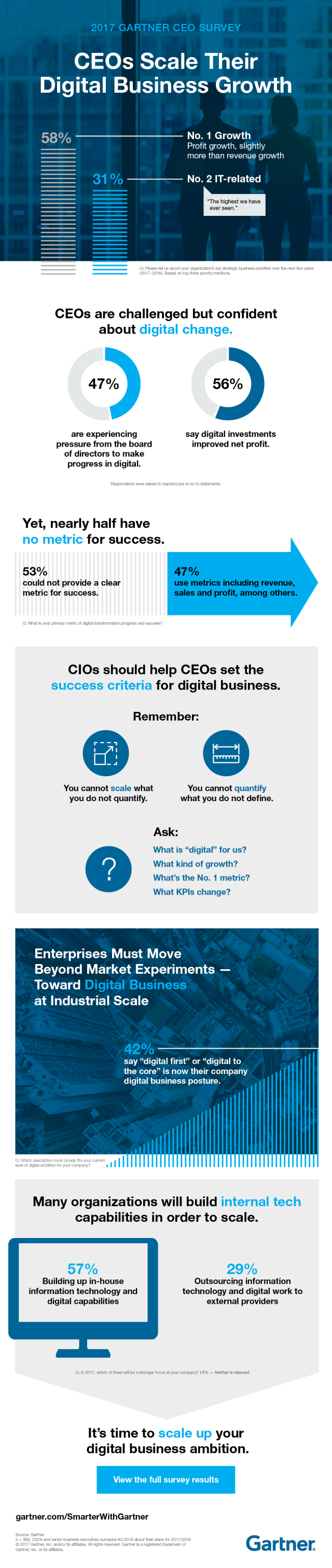 Infographic: CEOs Scale Their Digital Business Growth