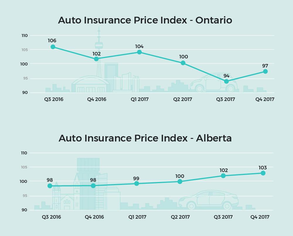 Car Insurance Prices Rise In Alberta Decline In Ontario Insurance