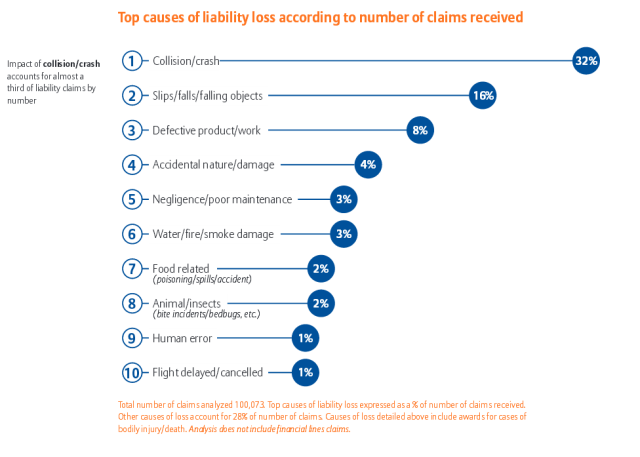 Top causes of liability loss according to number of claims received