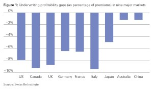 Figure 1: Underwriting profitability gaps in nine major markets (Swiss Re sigma study No. 4/2018)