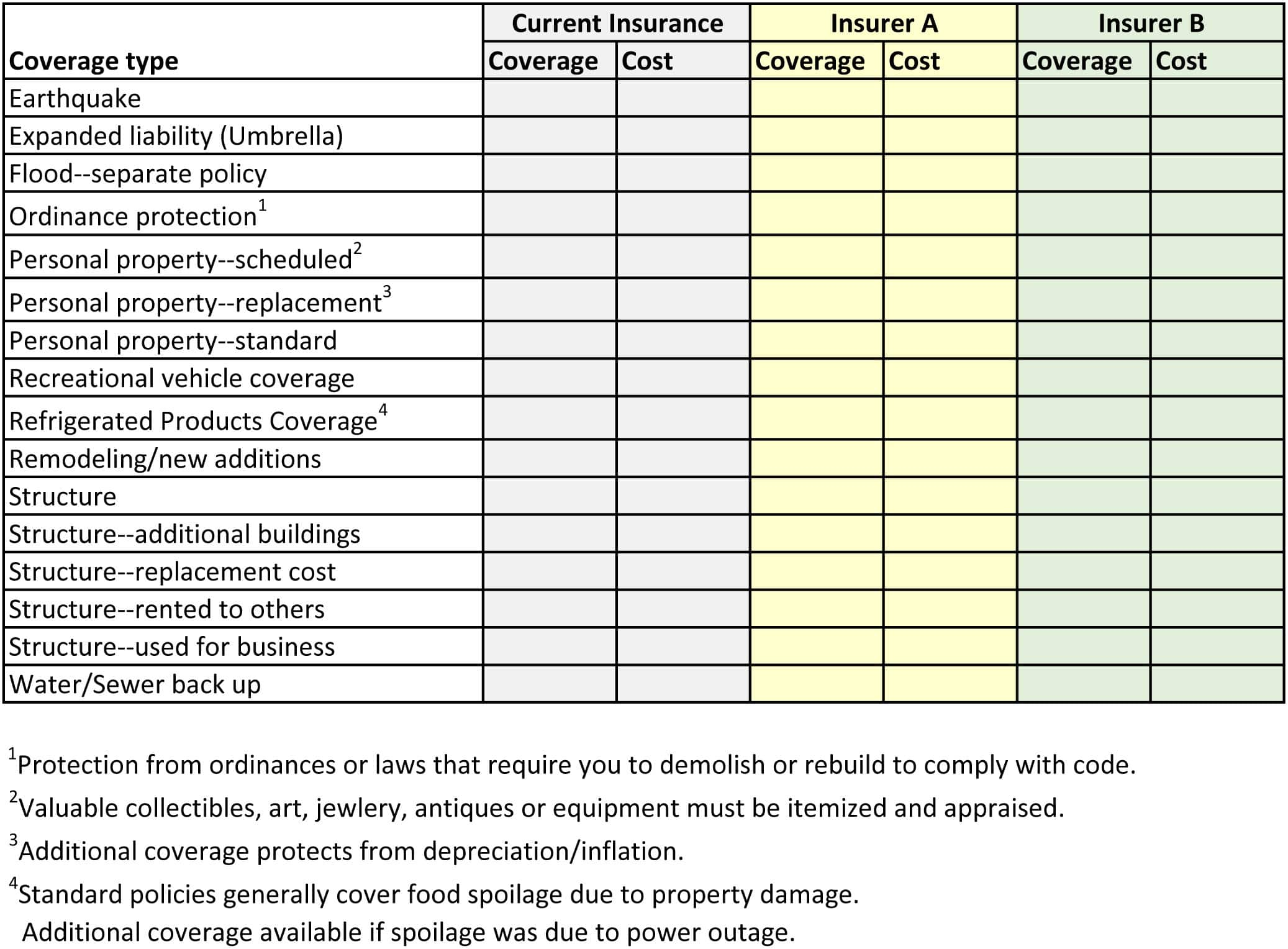 Roof Depreciation The Method For A New