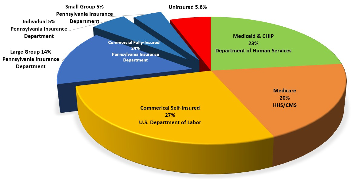 Need Medical Insurance