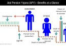 Atal Pension Yojana (APY) – Details and Tax Benefits with Contribution Calculator