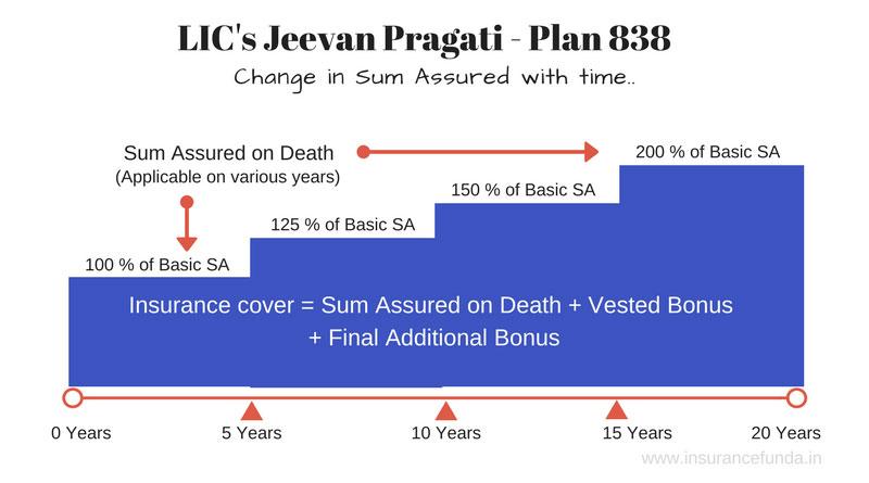 Jeevan Pragati plan 838 illustration