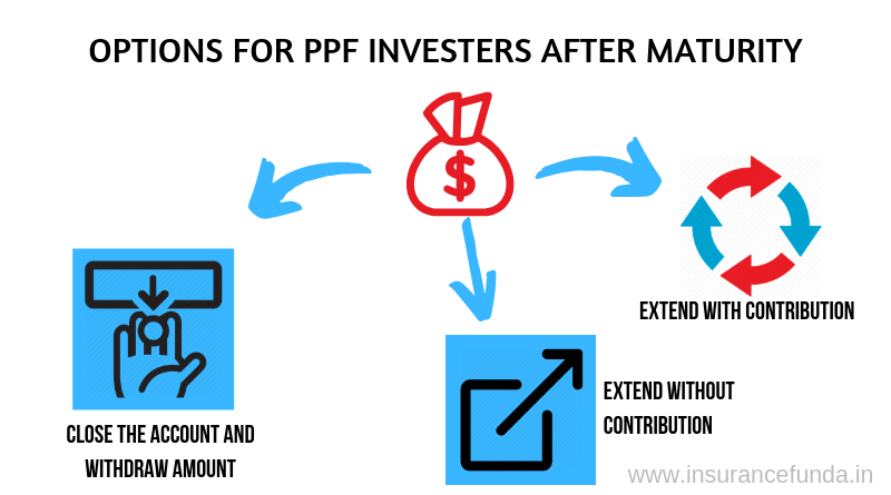 Options for Public provident fund (PPF) investors after maturity.