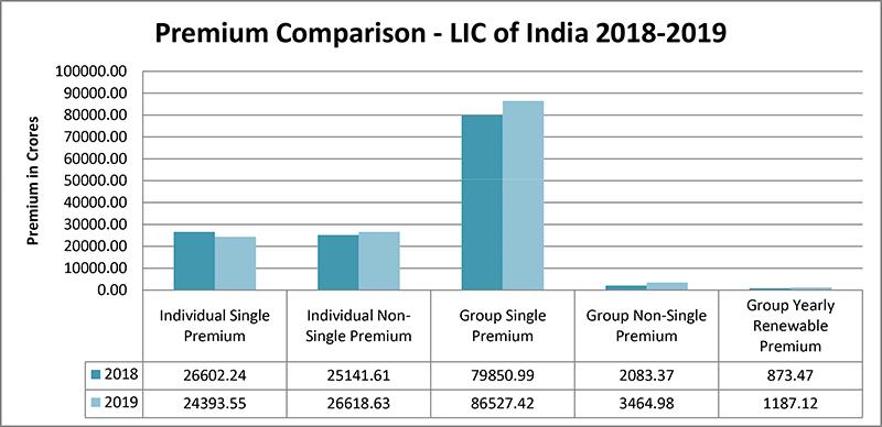 Comparison of Premium LIC of India 2018 19