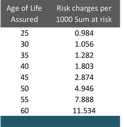 Mortality rates for HDFC Life Click to Invest